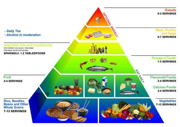 Низкокалорийная диета меню на неделю